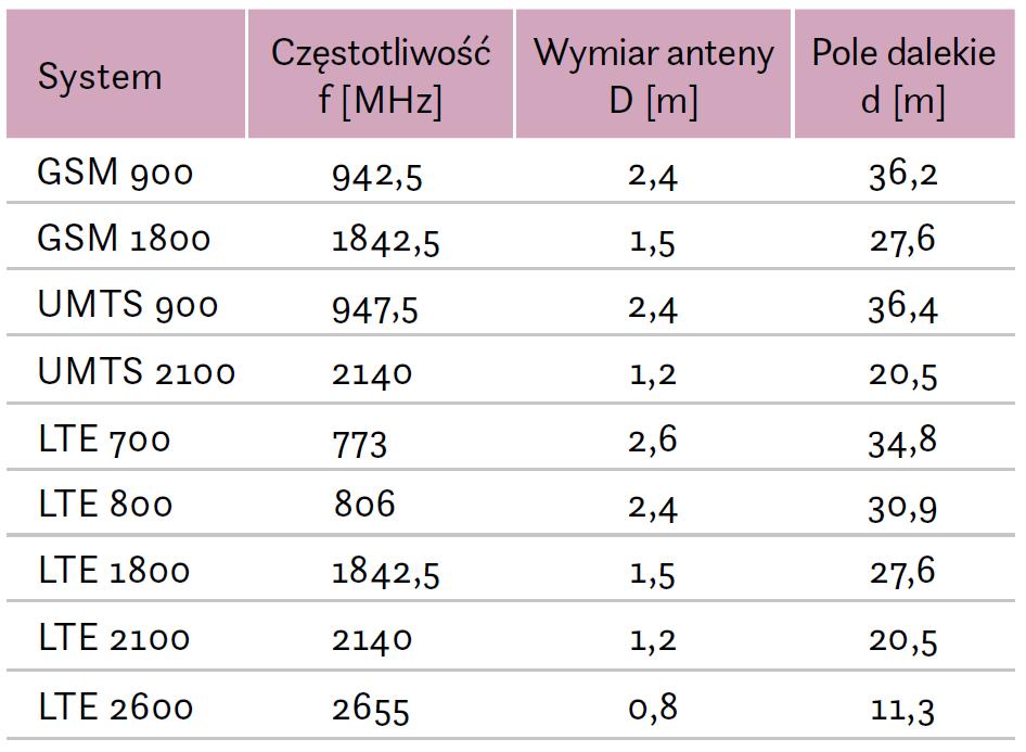 Rysunek 2. Wartości stref pola dalekiego irozmiarów anten przy różnych systemach telekomunikacyjnych. Źródło: [1]