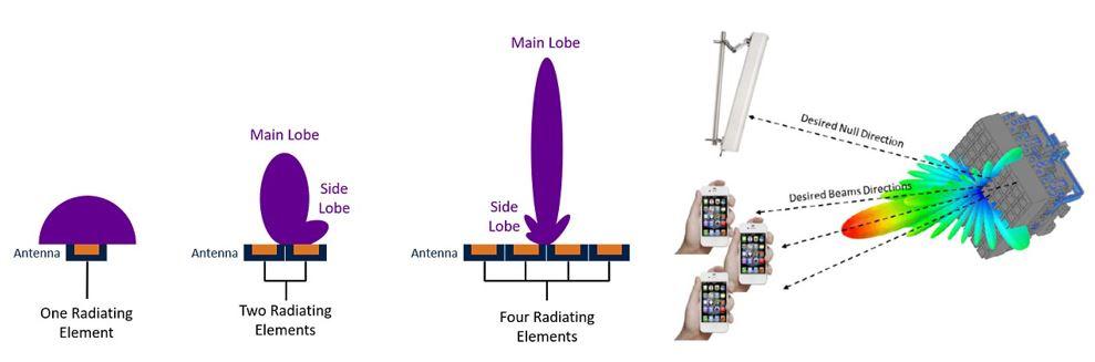 """Rysunek 3. Różnica między """"klasycznym"""" rozkładem PEM wokół anteny, aw przypadku formowania wiązki. [3,4]"""
